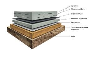 Плитный фундамент - этапы строительство