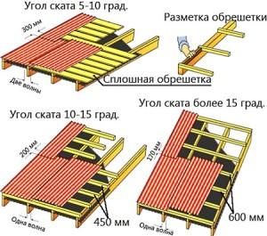 Способы устройства односкатной крыши