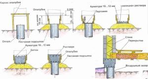 Схема строительства ростверка