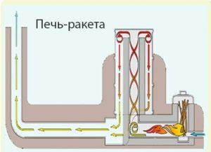 Печь на реактивной тяге